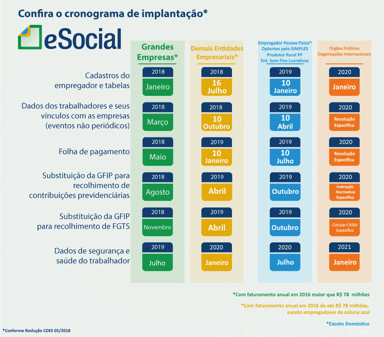 Cronograma eSocial