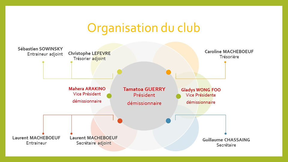Organisation du club 2020.jpg