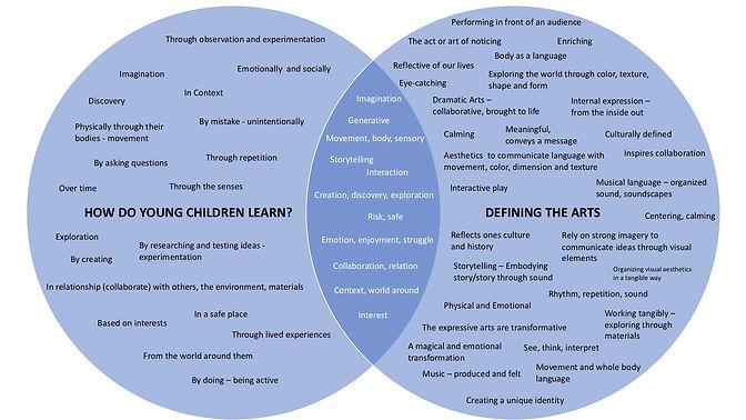Young Children and Arts Venn Diagram.jpg