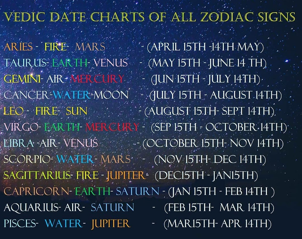 Know Your Actual Sun Sign With Vedic Astrology