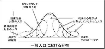 図1 ポジティブ心理学が対象とする人口(Grant, 2009; 宇野, 201