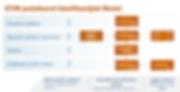 ETIM podatkovni klasifikacijski model.pn