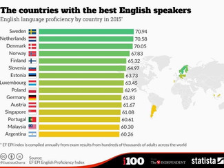 Why learn a foreign language ?