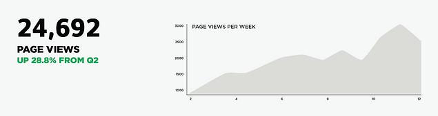 Mortarr website pageview statistics