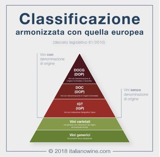 Az olasz borok minőségmegjelölése