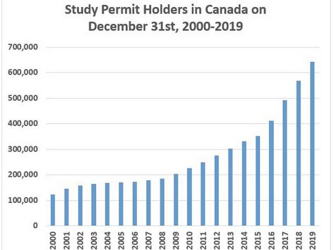 Con 642,000 estudiantes internacionales en 2019, Canadá es el 3er.destino a nivel mundial...