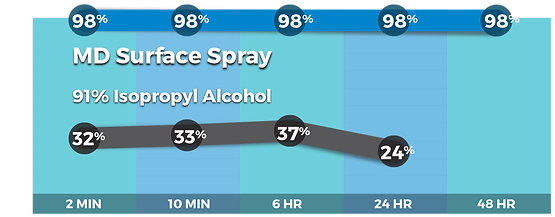 md-surface-to-91-percent-alcohol-chart.p