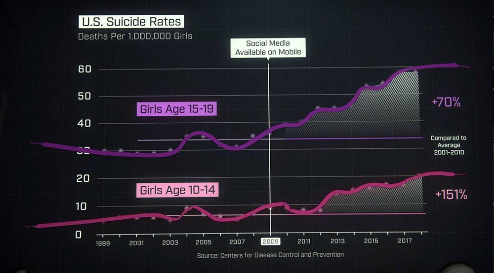 The Social Dilemma teen suicide rates