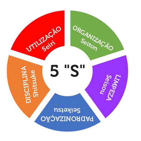 "5 ""S"""