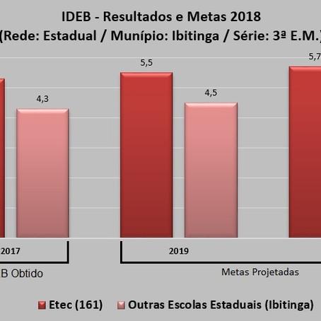 IDEB 2018 ETEC IBITINGA