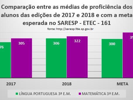 SARESP 2018 ETEC IBITINGA