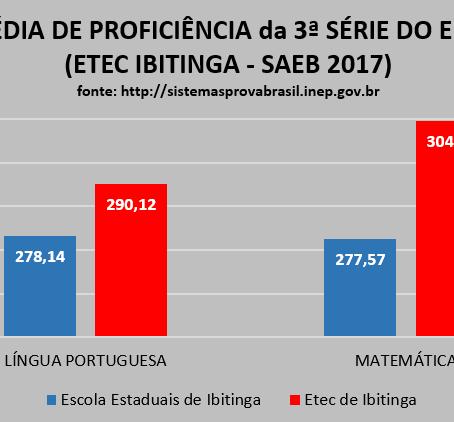 SAEB 2017 ETEC DE IBITINGA