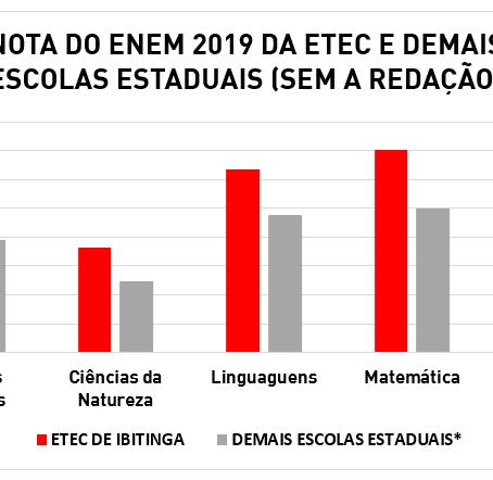 RESULTADO ENEM 2019