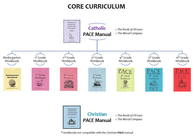 PACE Core Curriculum Flowchart.png