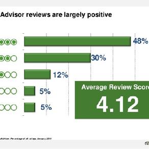 Πώς ανεβάζουμε το rating του ξενοδοχείου μας στο Trip Advisor;