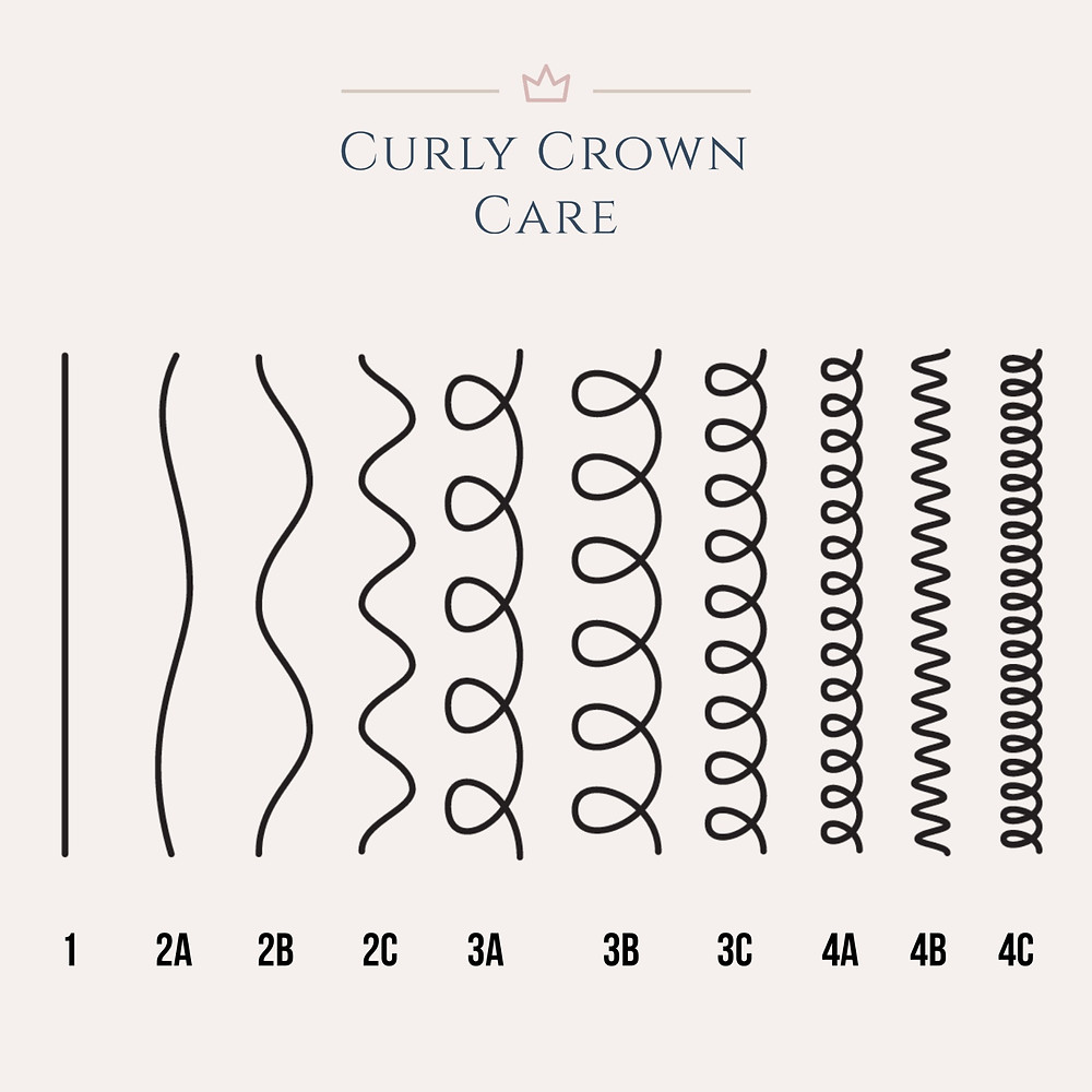 Diagram to determine your curly hair type