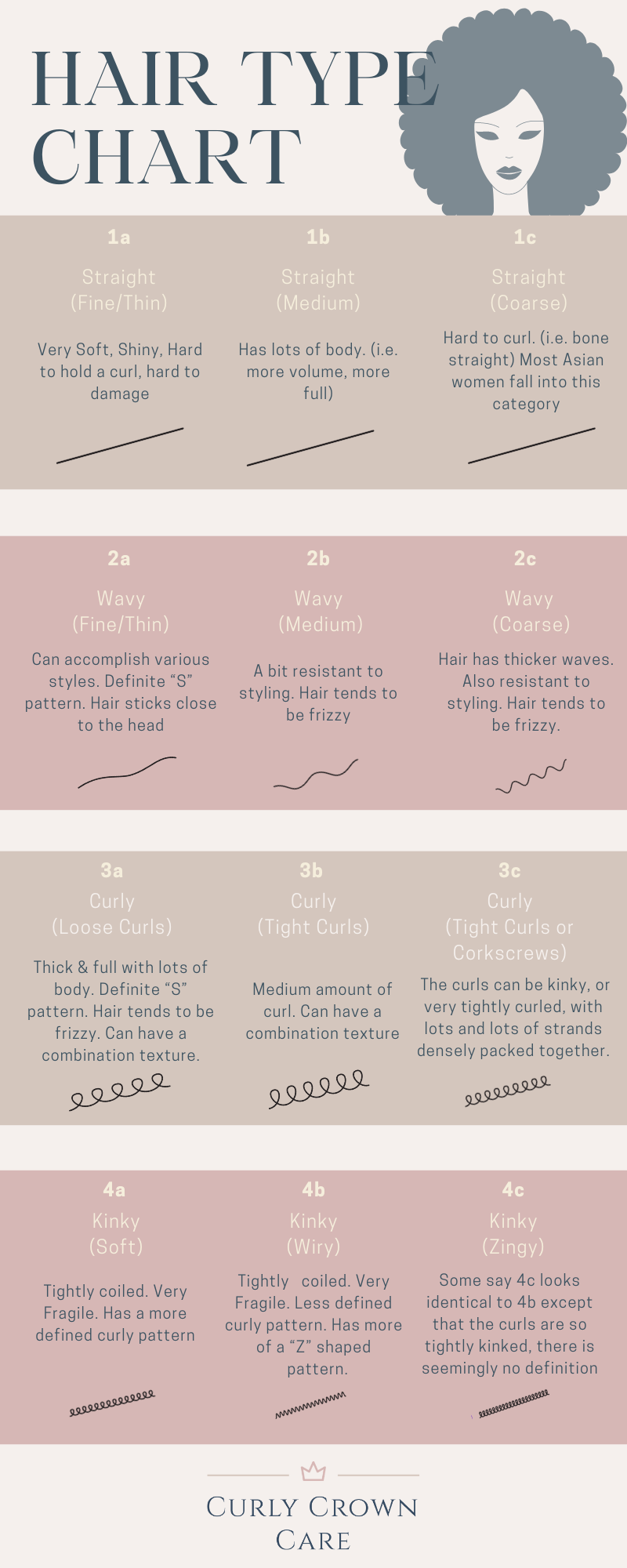 Image Chart to determine your curly hair type