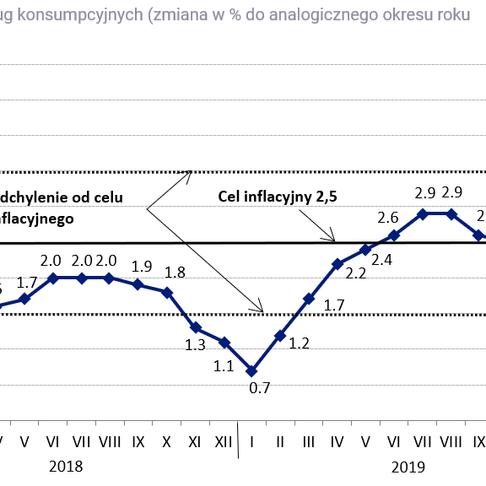 Hiperinflacja. Czy grozi nam utrata oszczędności? (WIDEO)