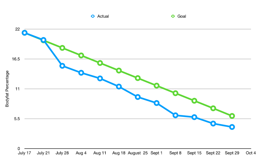 ReinvetionKing Gregory Cole 12 Week bodyfat loss chart