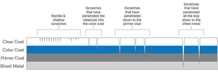 Scratch Diagram