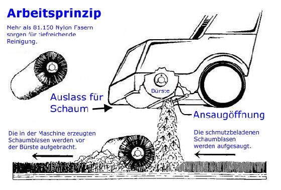 Arbeitsprinzip Schrader Verfahren Nadelfilzreinigung