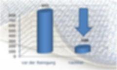 Diagramm Reduktion von Hausstaub