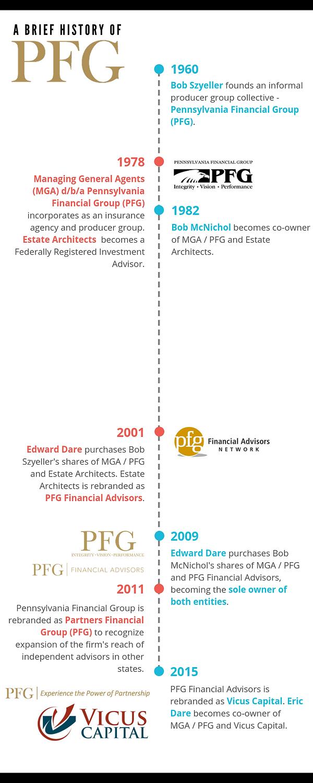 PFG History Infographic - black.png
