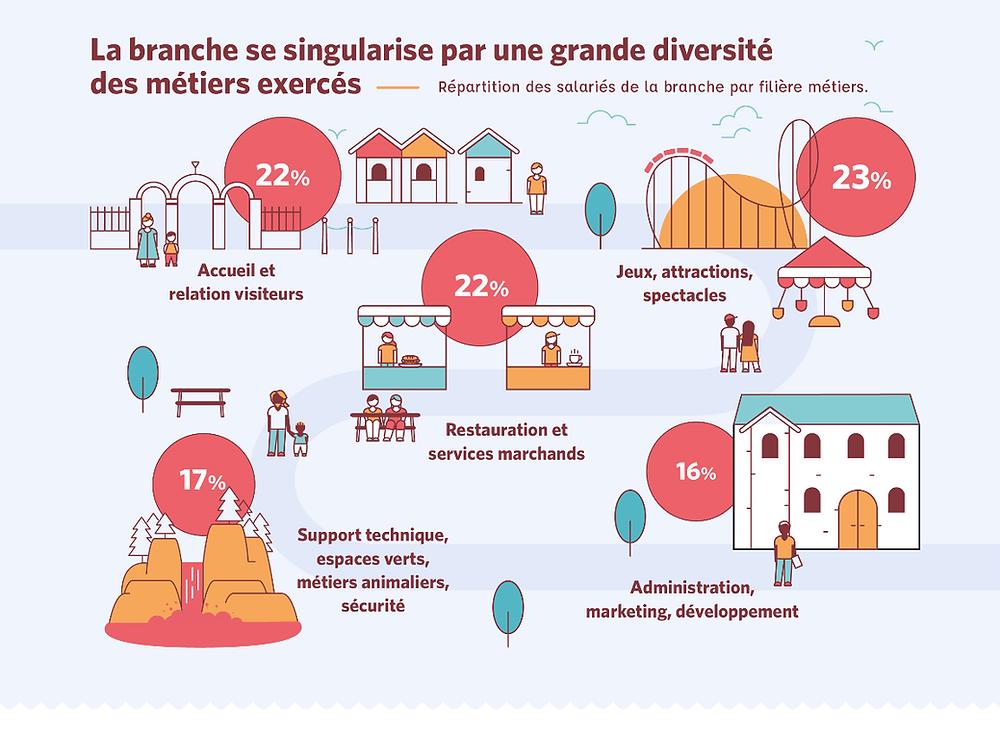 diversité des métiers