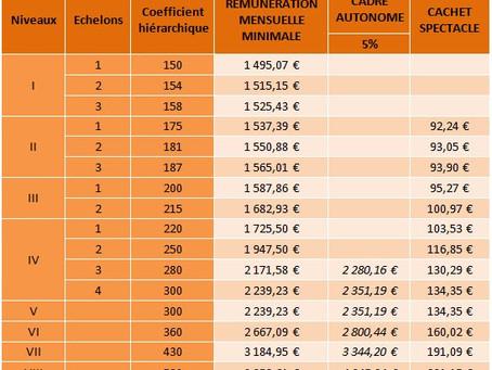 SIGNATURE DE L'AVENANT N°56 RELATIF AUX RÉMUNÉRATIONS CONVENTIONNELLES
