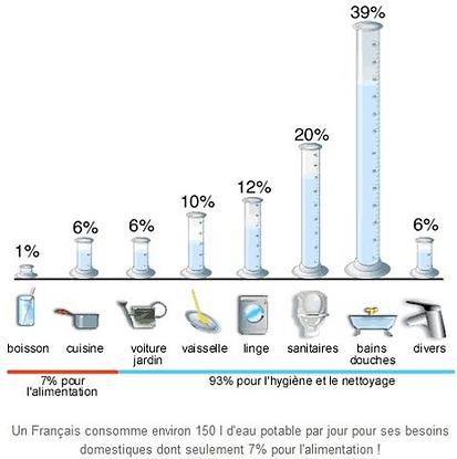 conso moyenne eau.PNG
