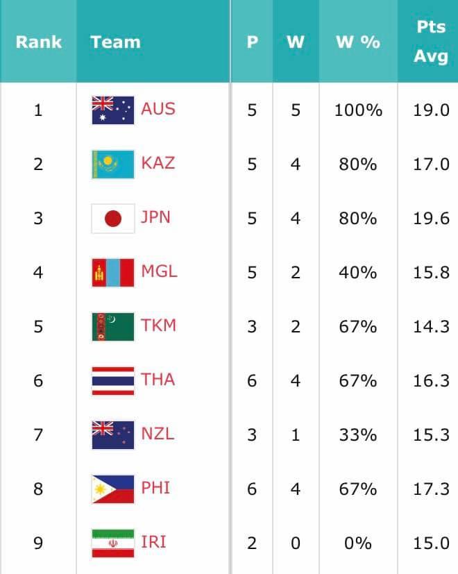 Women Final Standings