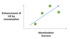Monetization Success and UX