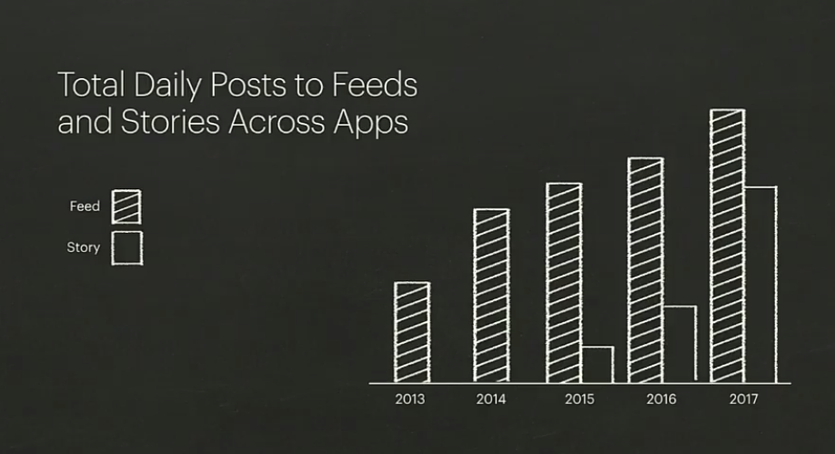 Total Daily Post to Feeds and Stories across Apps