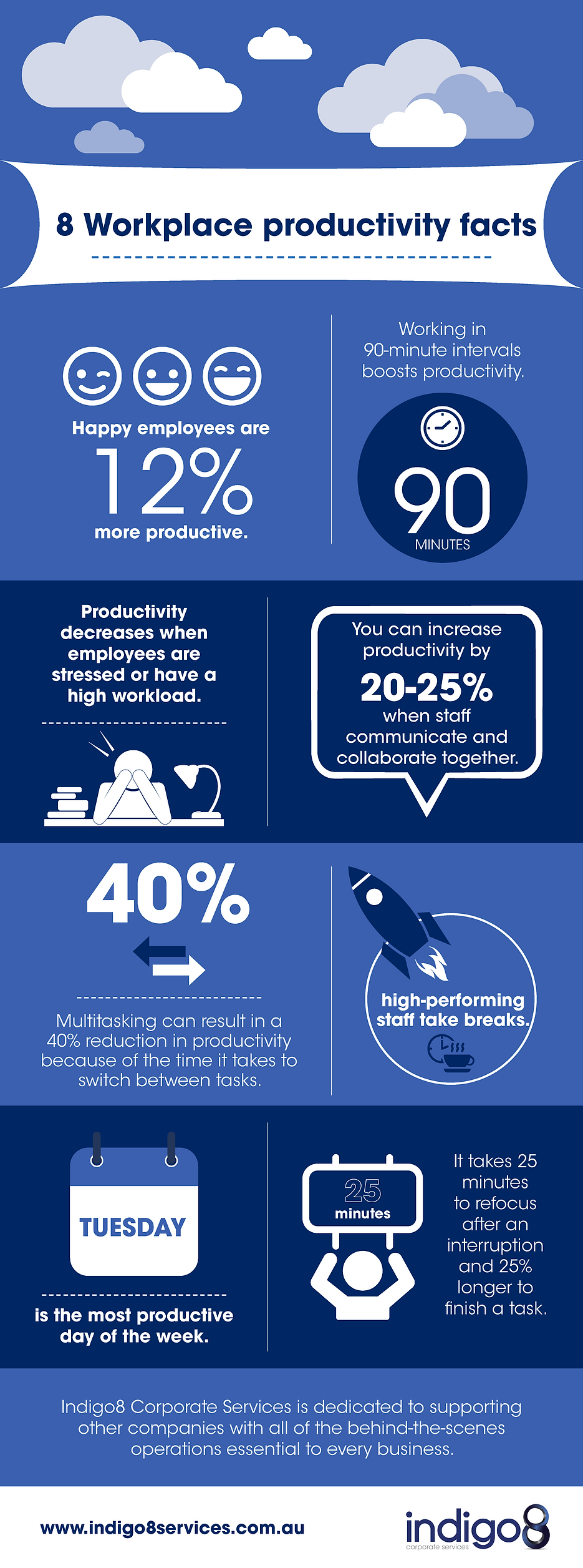 Productivity in the workplace_Indigo8.pn