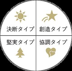 カラータイプマップの4つのタイプ。決断・創造・協調・堅実