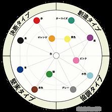 カラータイプの4つのタイプを色で示したマップ。