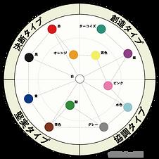 カラータイプマップ、4つのタイプで性格診断が出来、人を色で見える化するツールです。決断・創造・堅実・協調に分かれます