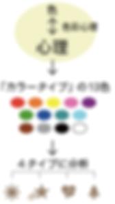 colortypeimage_c.png