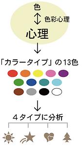 カラータイプの説明POP。色彩心理から人を色で見える化して4タイプに分析する。