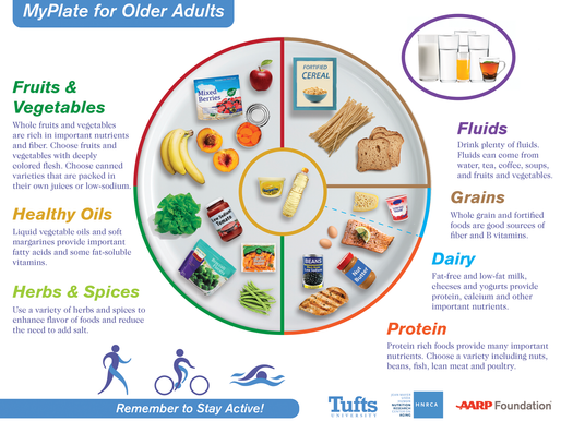 Tufts University Releases A New Nutrition Guide for Older Adults