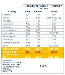 Chart: Senior Income by County