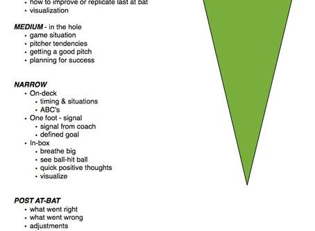 "Mental Mechanics ""Funnel of Focus"""