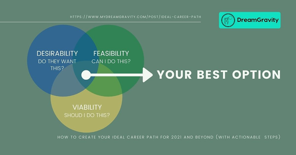 Ideal Career Path - MyDreamGravity - Desirability Feasibility Viability