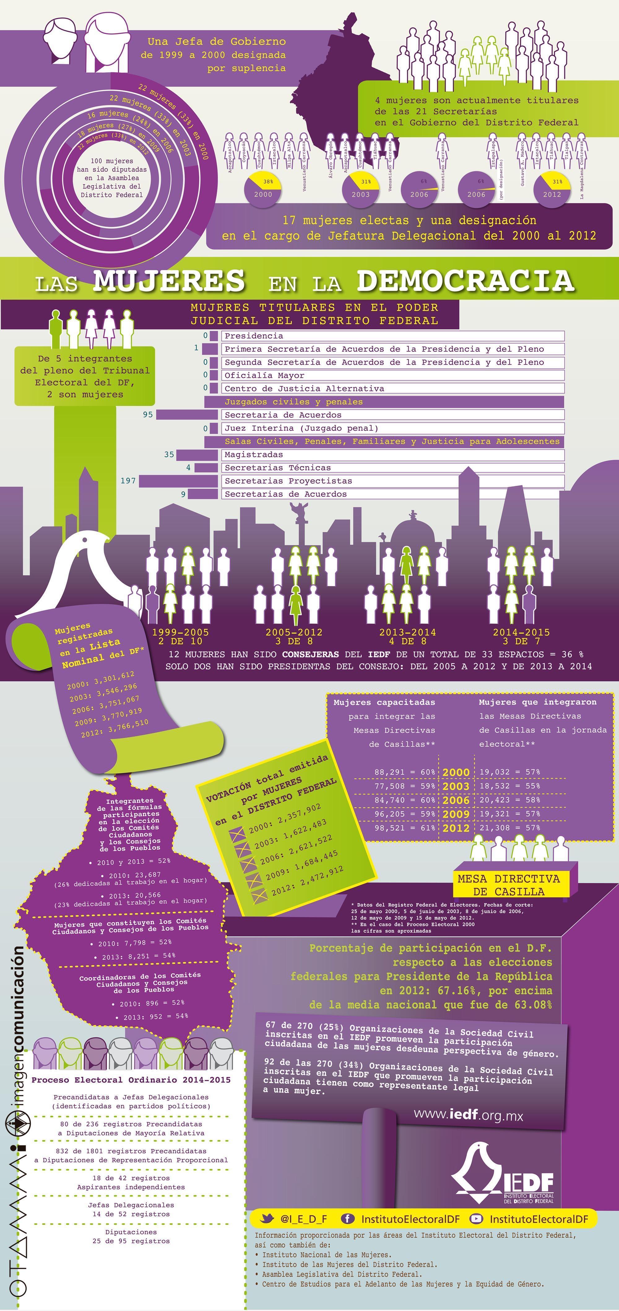 Infografía para IEDF