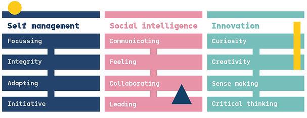 Meta Skills Chart.jpg