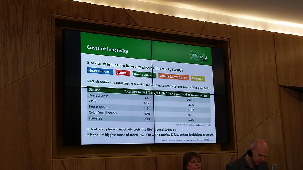 Cost of inactivity