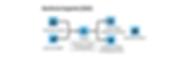 SAC integrado ao eCRM Web