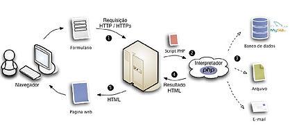 API para carga de dados no CRM