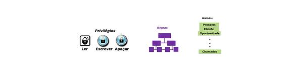 eCRM Web Configuração de Acesso