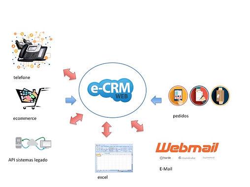eCRM Web, abrangente de A a Z